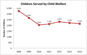 Children Served by Child Welfare