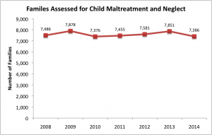 Families Assessed for Child Maltreatment and Neglect